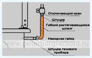 Ремонт электроплиты в реутове